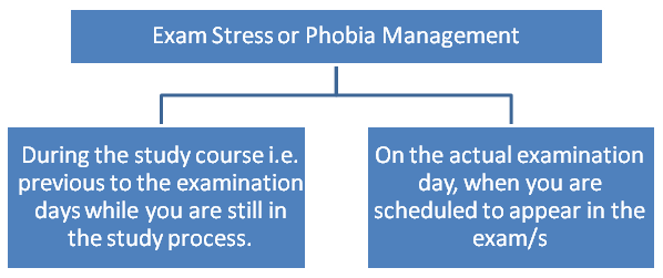 Exam Stress /Phobia Management  i)	During the study course i.e. previous to the examination days while you are still in the study process ii)	On the actual examination day, when you are scheduled to appear in the exam/s