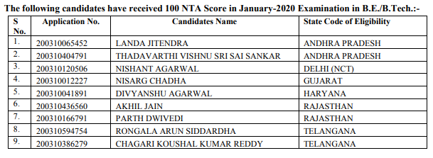 Candidates with 100 NTA Score in January-2020 Examination